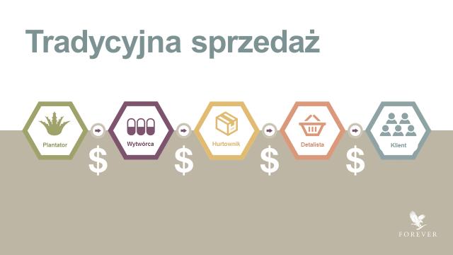 tradycyjna_sprzedaz